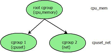 cgroup_example
