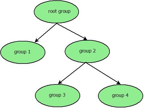 cgroup_tree